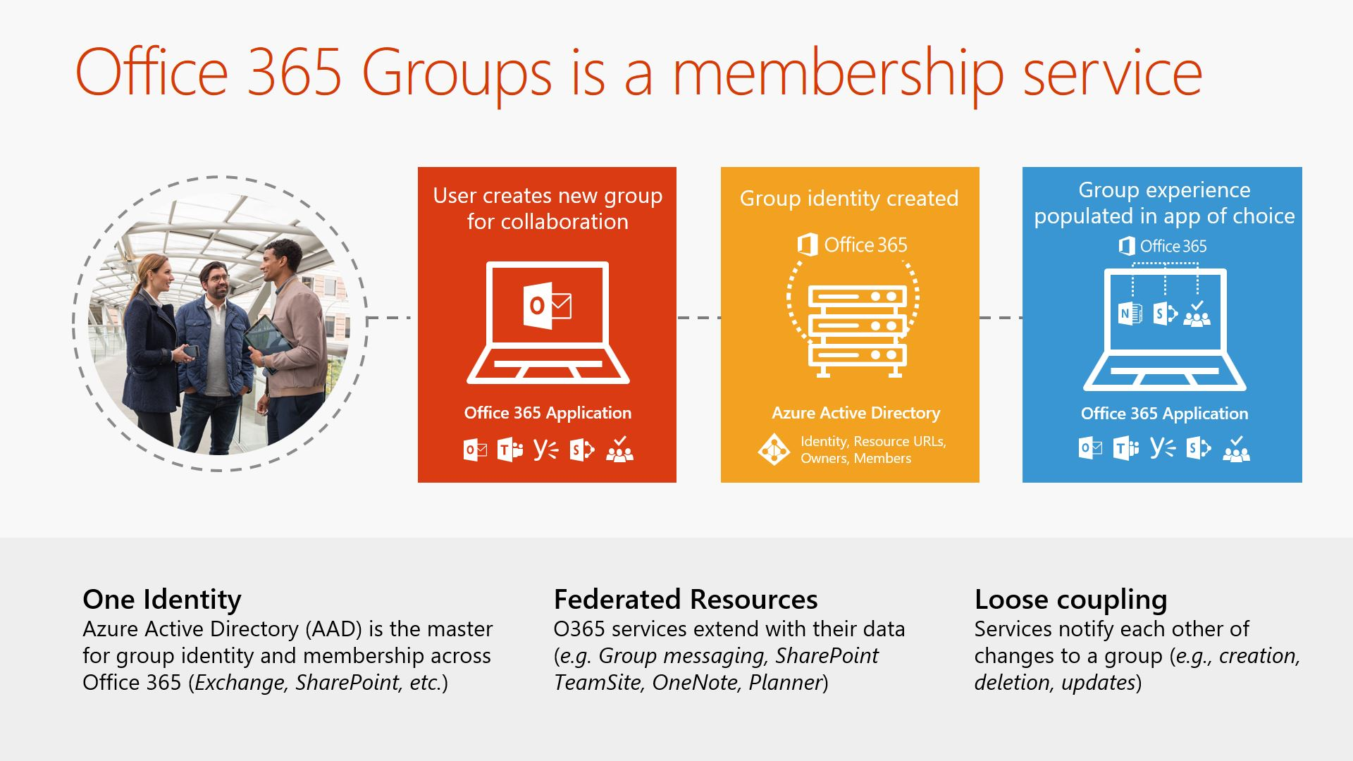 Webinar Slide: Office 365 Groups is a membership service