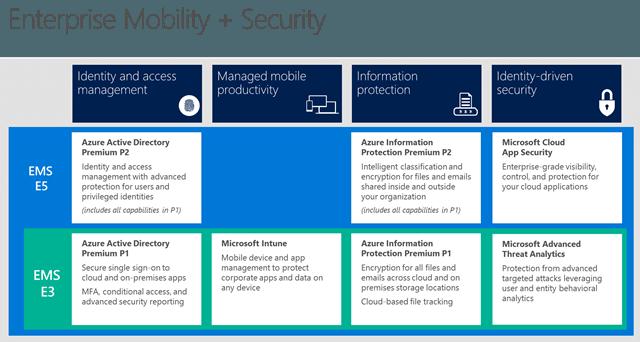 Microsoft Enterprise Mobility + Security EMS