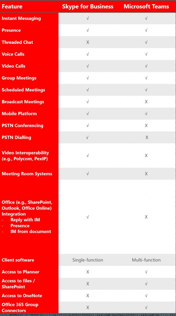 Feature Comparison: Microsoft Teams vs Skype for Business