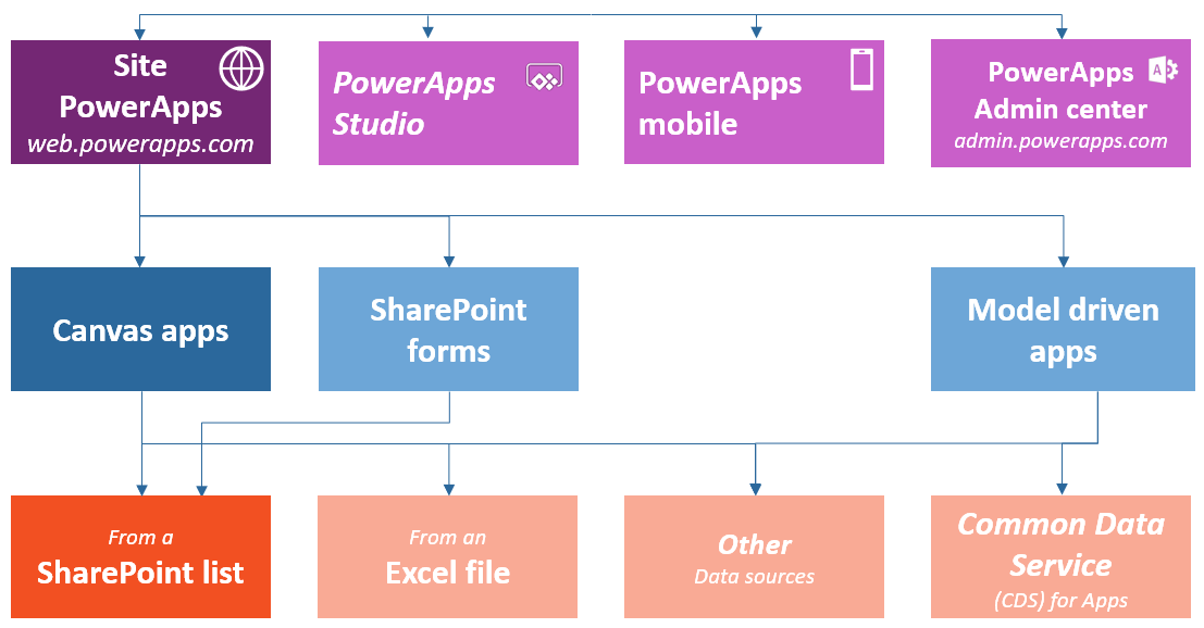 A Beginner's Guide to Microsoft PowerApps | AvePoint Blog